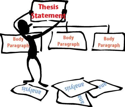 Where is the thesis in essay